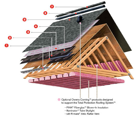Best Roof Shingles >> Roofing Products